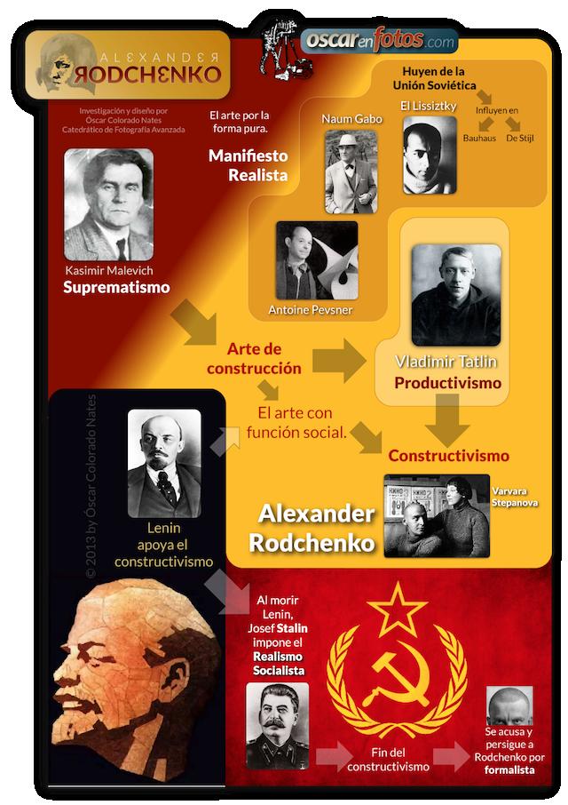 vanguardias_sovieticas_640x