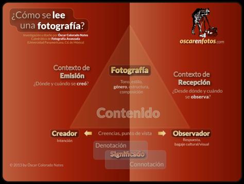 simple_infografia_lectura_fotografica