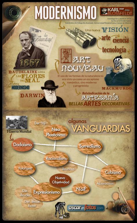 infografico_modernismo