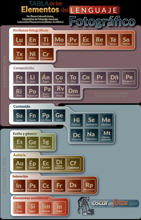 tabla_elementos