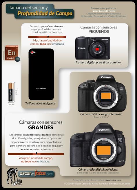 camaras_sensores_y_profundidad_de_campo