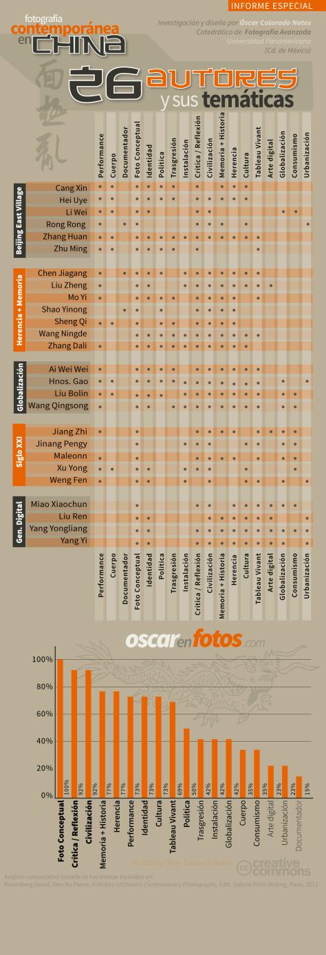 fotogrfia_contemporanea_china_autores_y_tematica_tabla_infografia_infografico