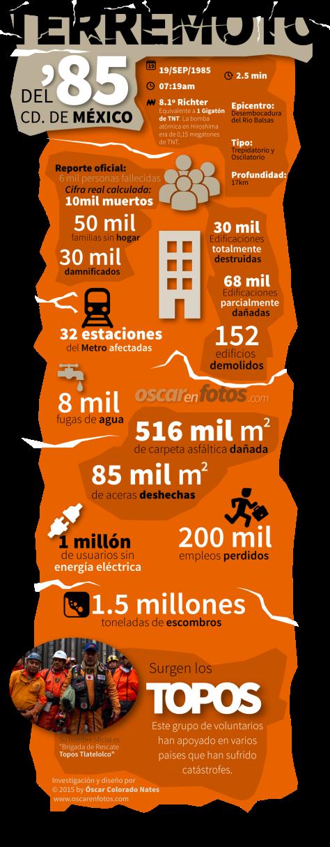 Infografía, terremoto del 19 de septiembre de 1985 (Cd. de México)